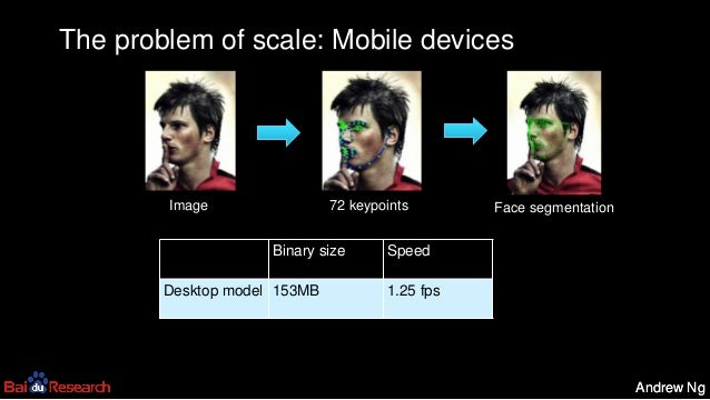 Andrew NgAndrew Ng The problem of scale: Mobile devices Image 72 keypoints Face segmentation Binary size Speed Desktop mod...