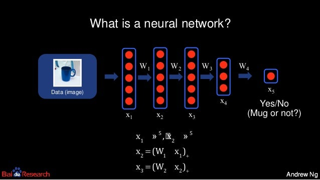 Andrew NgAndrew Ng Yes/No (Mug or not?) What is a neural network? Data (image) x1 λ 5 , x2 λ 5 x2 =(W1 ´x1 )+ x3 =(W2 ´x...