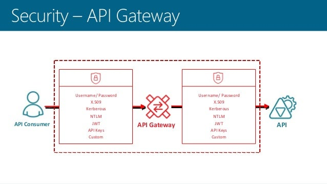 API Security Challenges and How to Address Them