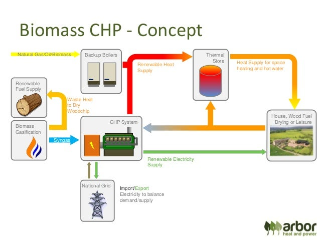 Optimising Woodfuel Project Returns Through Heat And Power