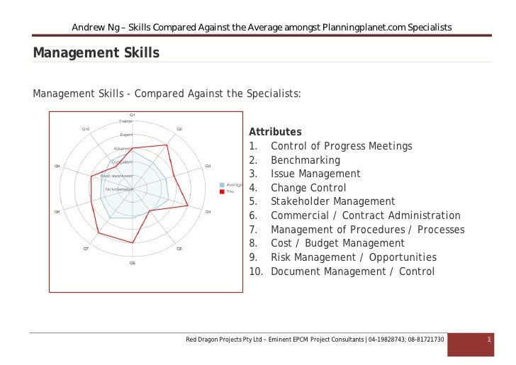 Andrew Ng – Skills Compared Against the Average amongst Planningplanet.com SpecialistsManagement SkillsManagement Skills -...