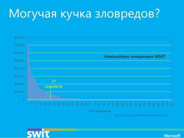 Могучая кучка зловредов? 800,000 700,000 600,000  Компьютеры очищенные MSRT  500,000 400,000 300,000 200,000  27  семейств...
