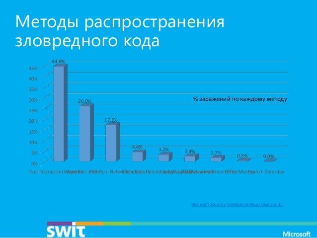 Методы распространения зловредного кода 44.8% 45% 40% 35% 30%  % заражений по каждому методу  26.0%  25% 20%  17.2%  15% 1...