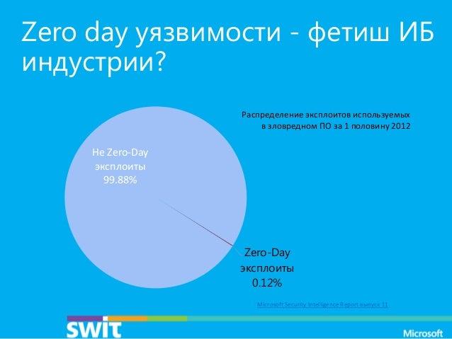 Zero day уязвимости - фетиш ИБ индустрии? Распределение эксплоитов используемых в зловредном ПО за 1 половину 2012  Не Zer...