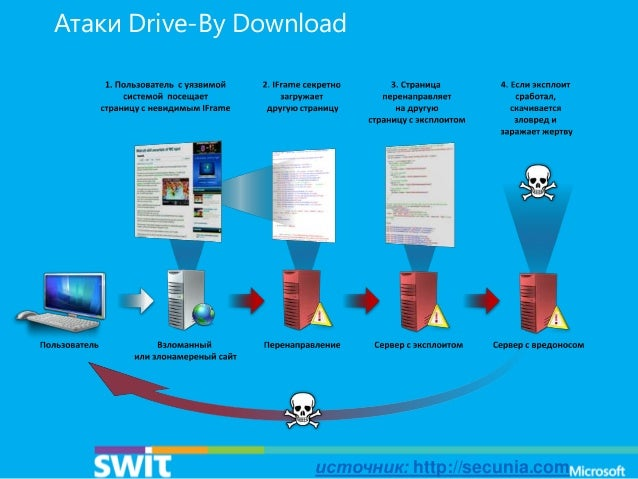 Атаки Drive-By Download  источник: http://secunia.com