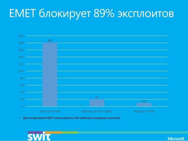 EMET блокирует 89% эксплоитов 200 180  181  160 140 120 100 80 60 40  21  20  10  0 Windows XP SP3  Windows XP SP3 + EMET ...