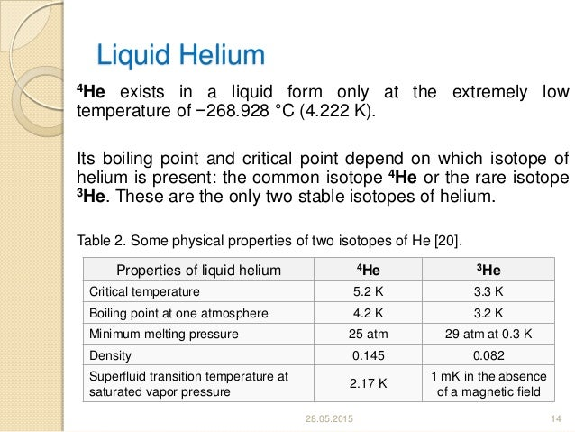 number of isotopes in helium