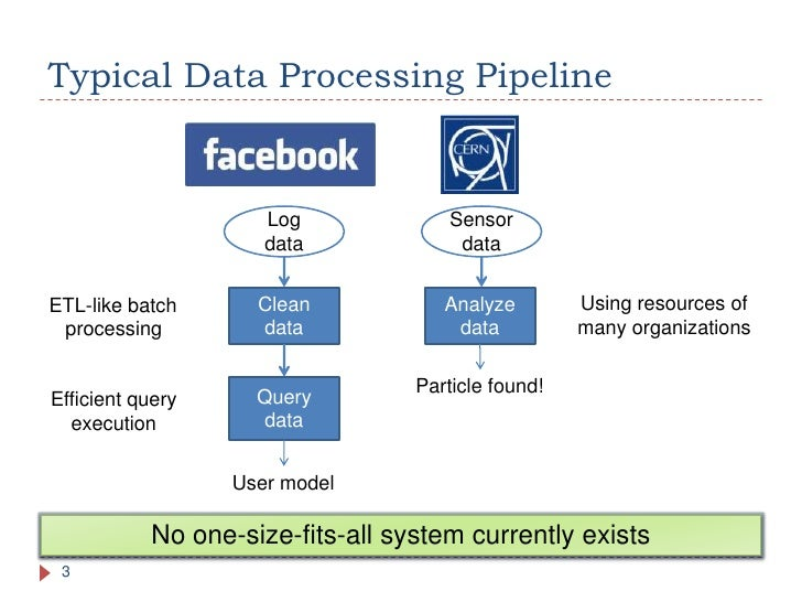 Scheduling in distributed systems - Andrii Vozniuk Slide 3