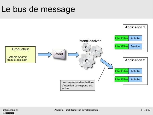antislashn.org Android - architecture et développement 4 - 12/17 Le bus de message Producteur Système Android Module appli...