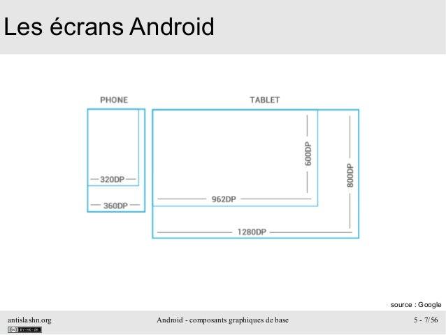 antislashn.org Android - composants graphiques de base 5 - 7/56 Les écrans Android source: Google