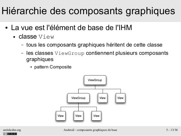 antislashn.org Android - composants graphiques de base 5 - 13/56 Hiérarchie des composants graphiques ● La vue est l'éléme...