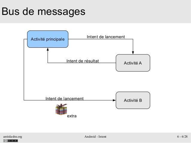 antislashn.org Android - Intent 6 - 6/28 Bus de messages Activité principale Activité A Intent de lancement Intent de résu...