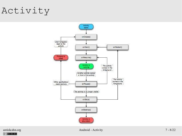 antislashn.org Android - Activity 7 - 8/22 Activity