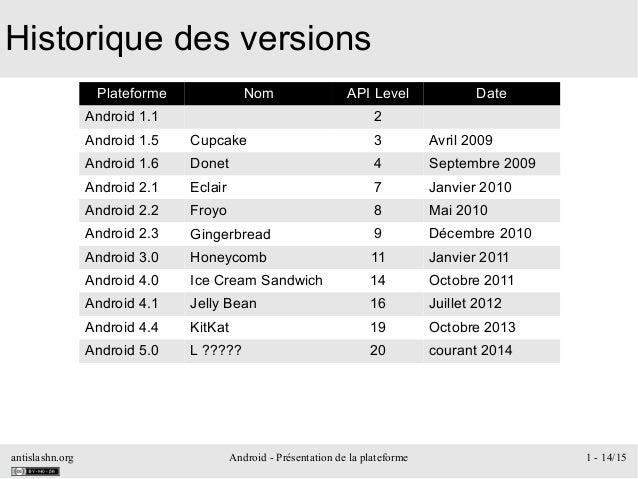 antislashn.org Android - Présentation de la plateforme 1 - 14/15 Historique des versions Plateforme Nom API Level Date And...