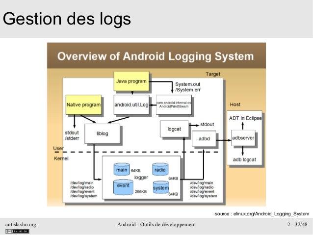 antislashn.org Android - Outils de développement 2 - 32/48 Gestion des logs source: elinux.org/Android_Logging_System