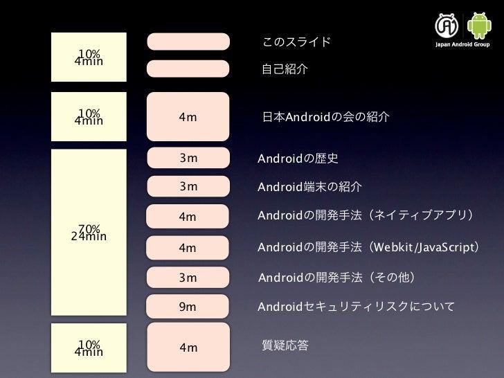 Androidセキュリティー