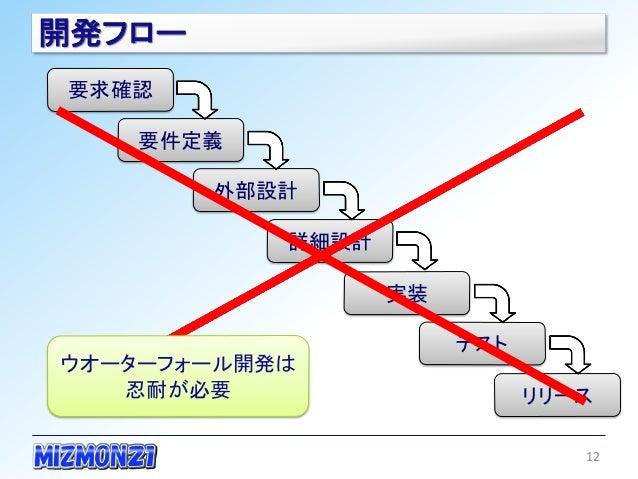 開発フロー 要求確認    要件定義        外部設計           詳細設計                  実装                       テストウオーターフォール開発は   忍耐が必要           ...