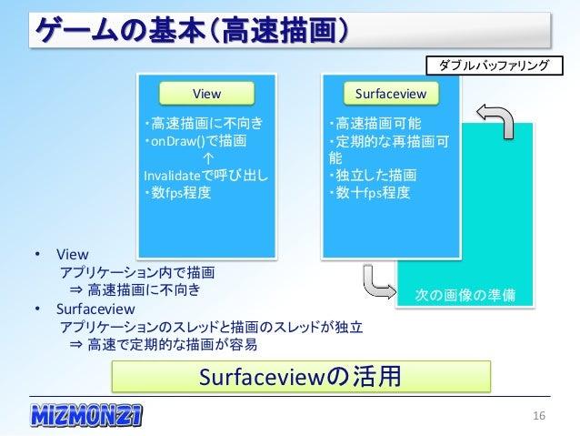 ゲームの基本(高速描画)                                                  ダブルバッファリング                     View           Surfaceview   ...