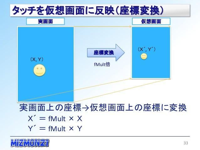 タッチを仮想画面に反映(座標変換)    実画面                     仮想画面                           (X´, Y´)                  座標変換 (X, Y)         ...