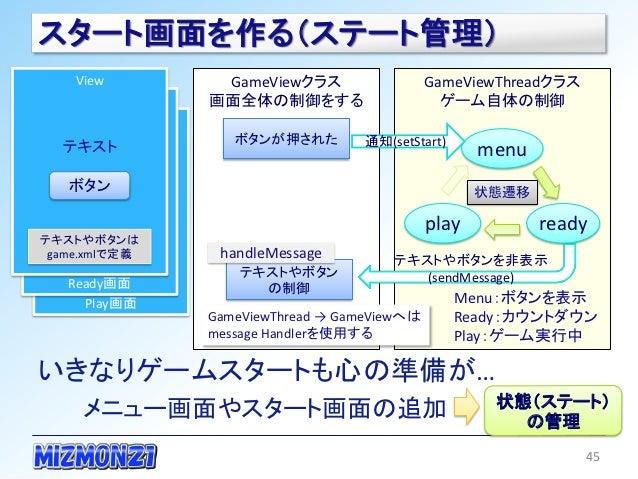 スタート画面を作る(ステート管理)    View        GameViewクラス                  GameViewThreadクラス               画面全体の制御をする                  ...