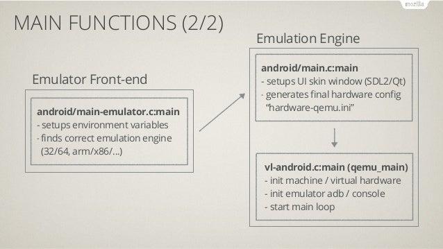 Study on Android Emulator