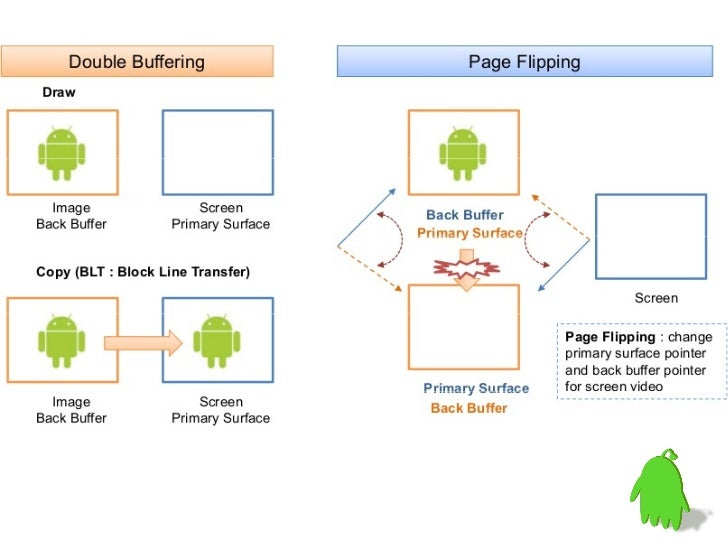 how to use buffer in android