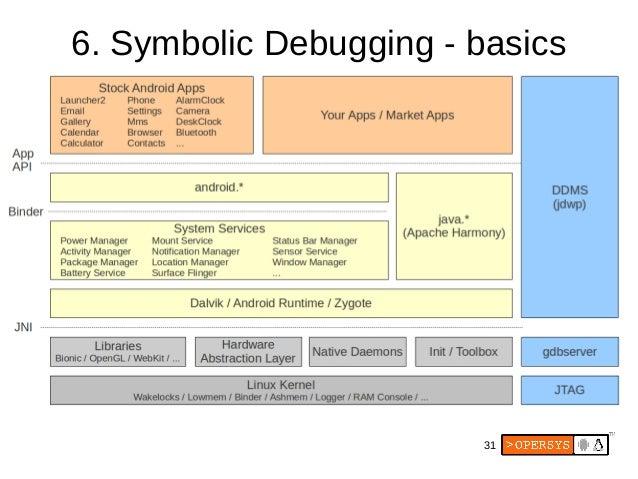 Android Platform Debugging and Development
