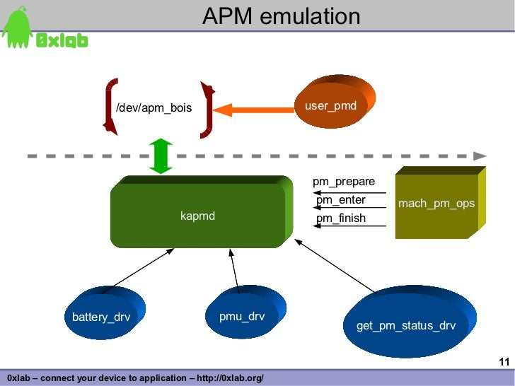 APM emulation                             /dev/apm_bois                          user_pmd                                 ...
