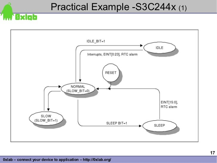 Practical Example -S3C244x (1)                                                                      17 0xlab – connect you...