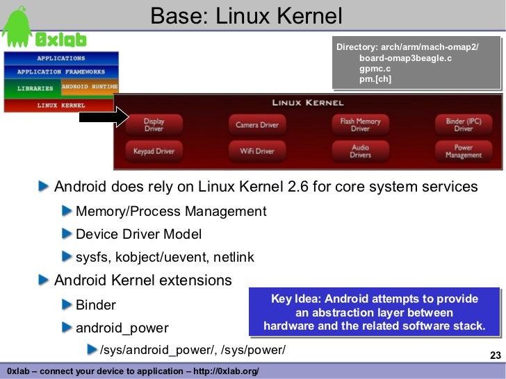 Base: Linux Kernel                                                                               Directory: arch/arm/mach-...