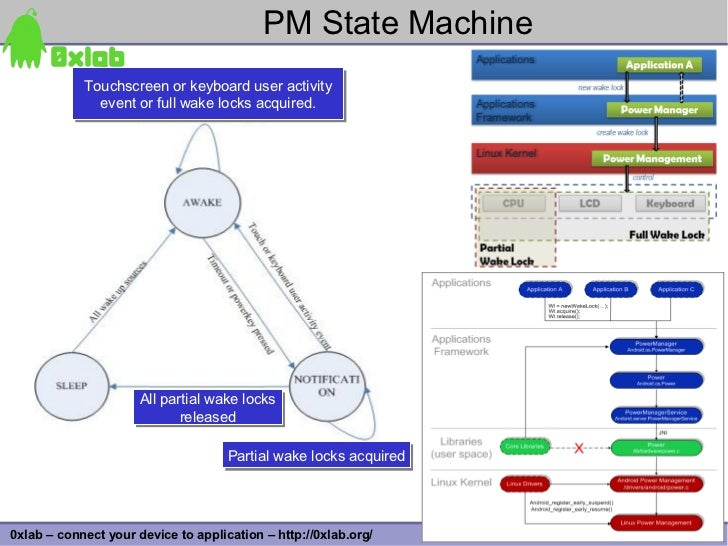 PM State Machine             Touchscreen or keyboard user activity             Touchscreen or keyboard user activity      ...