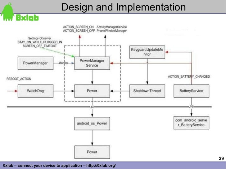 Design and Implementation                                                                      29 0xlab – connect your dev...