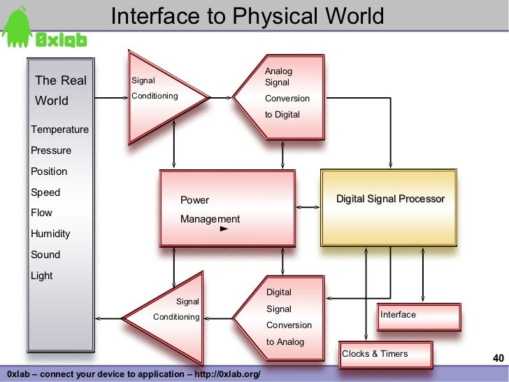 Interface to Physical World                                                                   Analog       The Real       ...