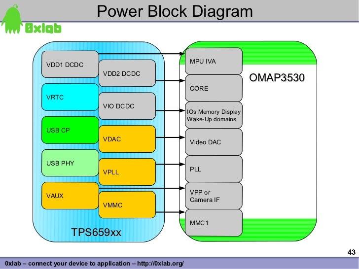 Power Block Diagram                 VDD1 DCDC                                          MPU IVA                            ...