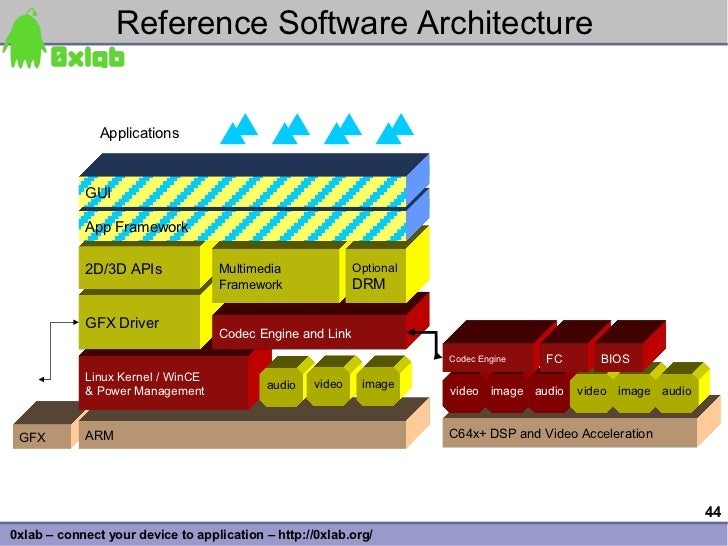 Reference Software Architecture                  Applications                GUI              App Framework              2...