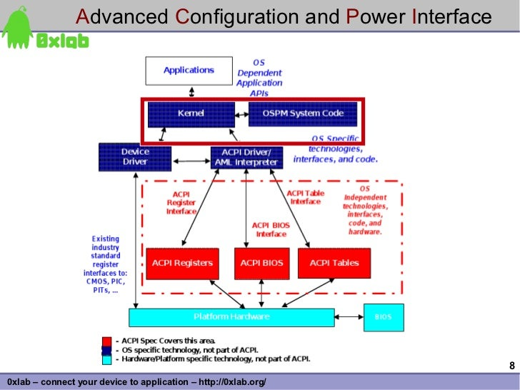 Advanced Configuration and Power Interface                                                                      8 0xlab – ...