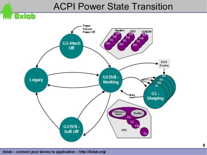 ACPI Power State Transition                                                                      9 0xlab – connect your de...