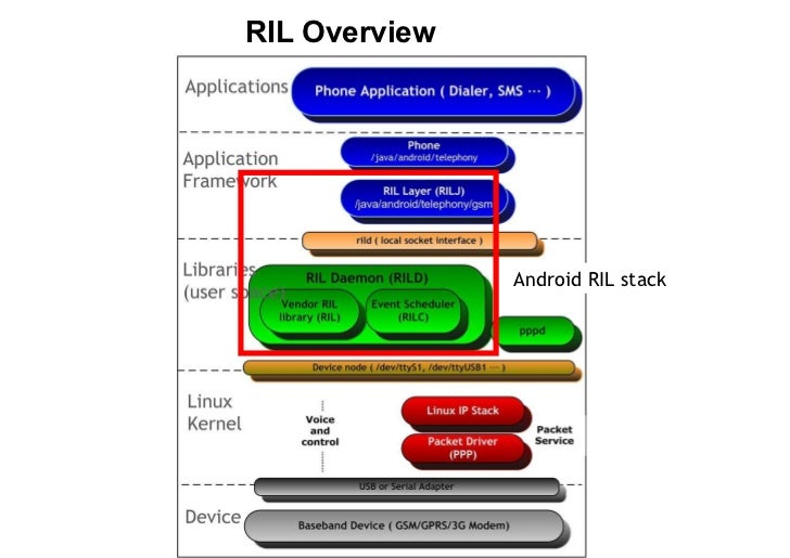 Android radio layer interface.