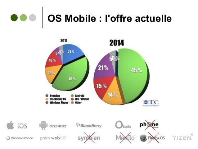 OS Mobile : l'offre actuelle