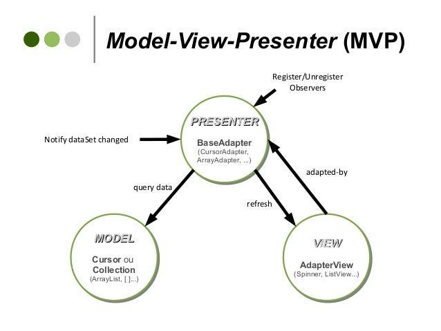 Model-View-Presenter (MVP) VIEWVIEW AdapterView (Spinner, ListView...) VIEWVIEW AdapterView (Spinner, ListView...) PRESENT...