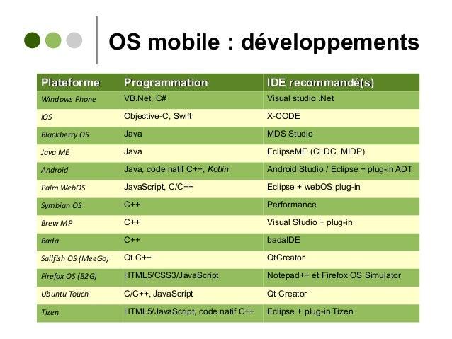 OS mobile : développements PlateformePlateforme ProgrammationProgrammation IDE recommandé(s)IDE recommandé(s) Windows Phon...