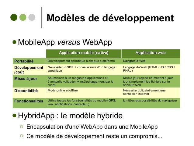 Modèles de développement ● MobileApp versus WebApp ● HybridApp : le modèle hybride Ο Encapsulation d'une WebApp dans une M...
