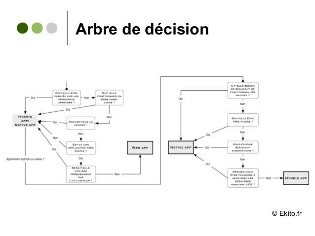 Arbre de décision © Ekito.fr