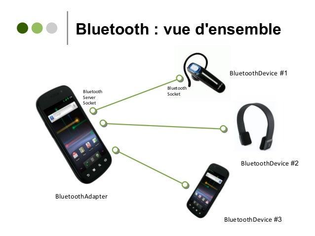 Bluetooth : vue d'ensemble BluetoothAdapter Bluetooth Server Socket Bluetooth Socket BluetoothDevice #1 BluetoothDevice #2...