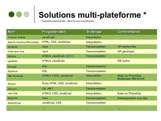 Solutions multi-plateforme * NomNom ProgrammationProgrammation TechniqueTechnique CommentairesCommentaires Titanium Mobile...