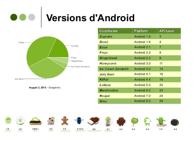 Versions d'Android CodeNameCodeName PlatformPlatform API LevelAPI Level Cupcake Android 1.5 3 Donut Android 1.6 4 Eclair A...