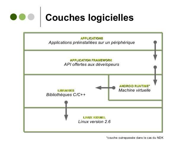 Couches logicielles APPLICATIONSAPPLICATIONS Applications préinstallées sur un périphérique APPLICATION FRAMEWORKAPPLICATI...
