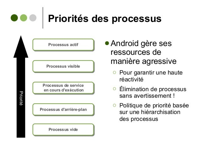 Priorités des processus Processus actifProcessus actif Processus visibleProcessus visible Processus de service en cours d'...