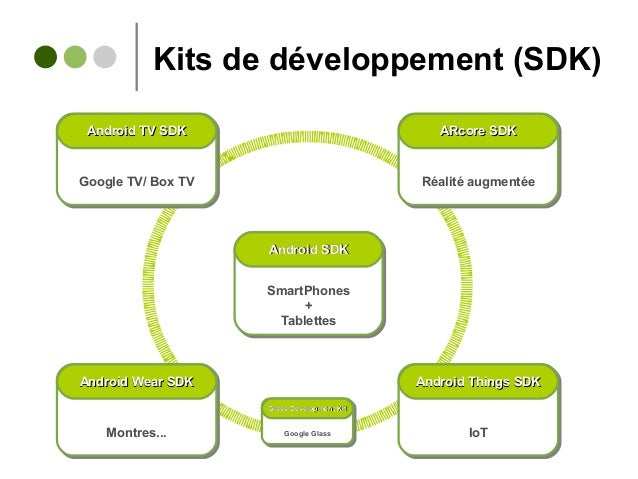 Kits de développement (SDK) SmartPhones + Tablettes SmartPhones + Tablettes Android SDKAndroid SDK Google TV/ Box TVGoogle...