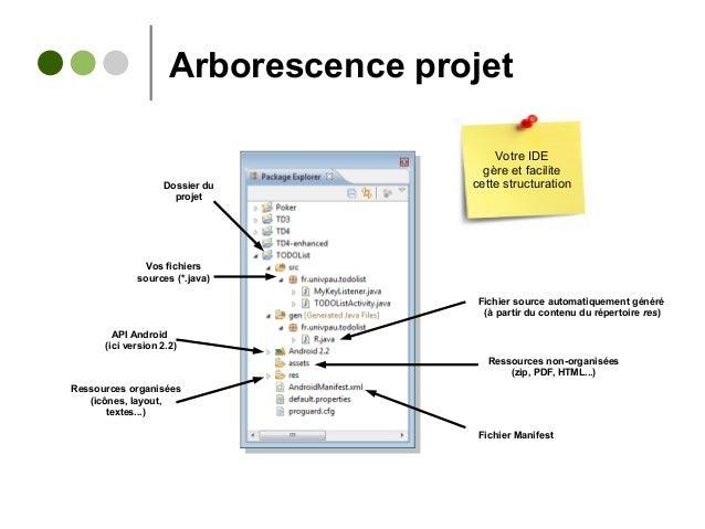 Arborescence projet Dossier du projet Vos fichiers sources (*.java) Fichier source automatiquement généré (à partir du con...